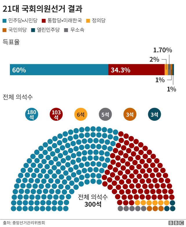 21대 국회의원 선거 결과.png