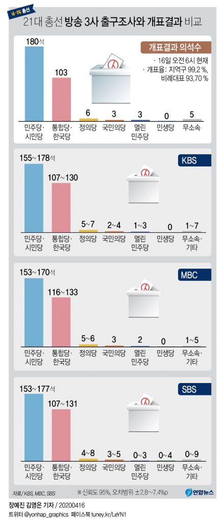 21 대 총선 공중파 출구조사 결과 2